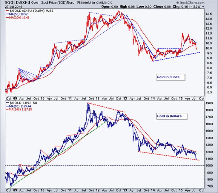 gold-price-2015